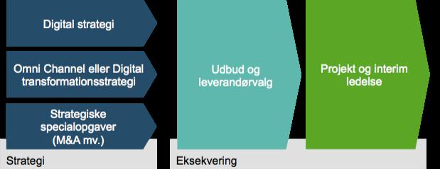 Strategi Services