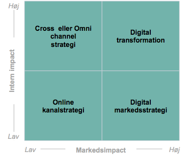 Fokus og ambition for den digitale strategi
