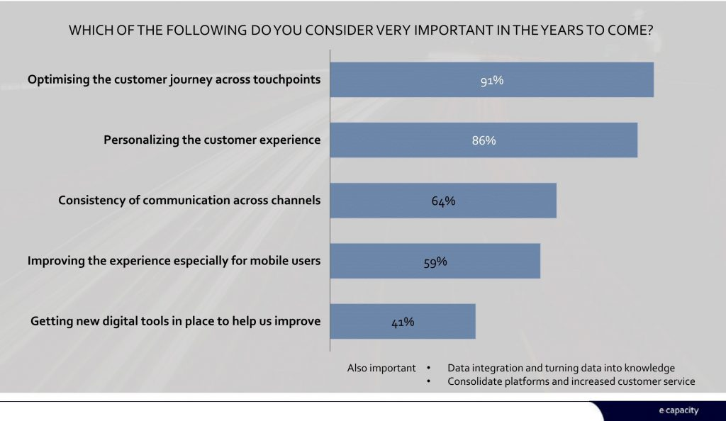 Figur: Customer journey i top
