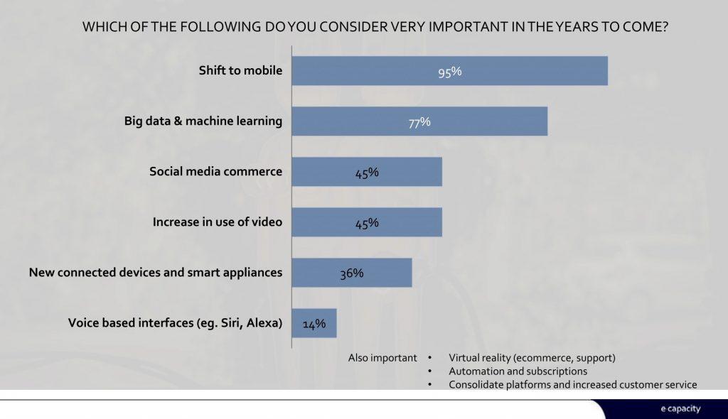 Figur: Mobilen vinder - skiftet til mobil er i top blandt ni udvalgte trends.